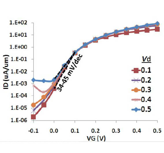 Bild 2: Kennlinie eines Tunnel-FETs. Schon eine Änderung der Gate-Spannung von nur 34-45 mV erzielt eine Drainstromänderung von 1 Dekade.