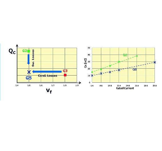 Bild 4: Vorteil der G5 im Vergleich mit G2 und G3 bezüglich Durchlass- und Schaltverlusten (links) sowie Vergleich der Sperrladung zwischen G2- und G5-Komponenten bei vergleichbaren Stromklassen (rechts)
