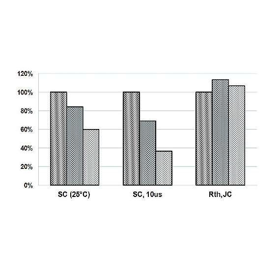 Bild 5: Vergleich der Stoßstromfestigkeit (If,MAX und If,SM) und des thermischen Widerstands Rth,JC der 8-A-Klasse verschiedener Technologien, normiert auf die G5 (G5, G3 und G2 von links nach rechts)