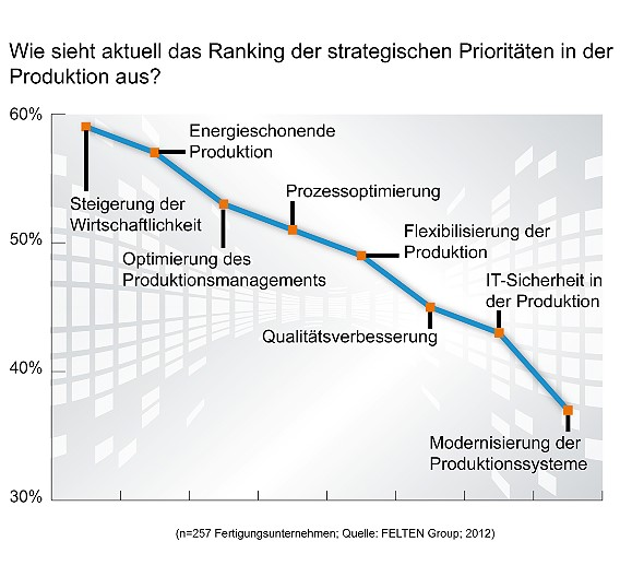 Die energieschonende Produktion erscheint mittlerweile im Ranking der strategischen Prioritäten der deutschen Fertigungsunternehmen ganz oben: Nur die Steigerung der Wirtschaftlichkeit hat noch geringfügig größere Bedeutung. Auf Platz drei landet die Optimierung des Produktionsmanagements.