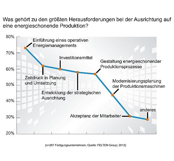 Zu den größten Herausforderungen bei der Ausrichtung auf eine energieschonende Produktion gehören laut der Studie die Einführung eines operativen Systems für das Energie-Management, der offenbar empfundene Zeitdruck bei der Planung und Umsetzung sowie die nötigen Investitionsmittel.