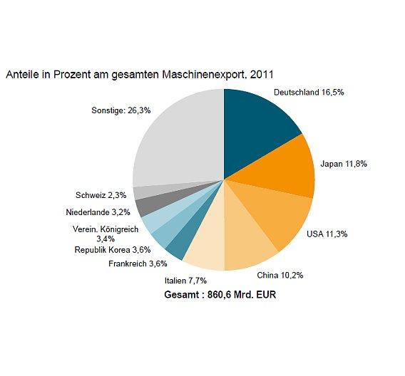 47 Berichtsländer - repräsentieren 98 % des Welthandels mit Maschinen