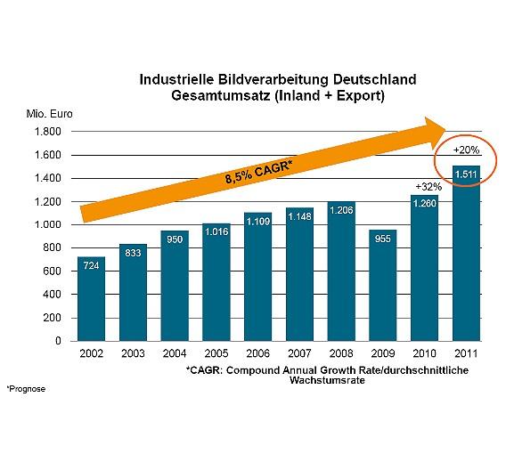 Mit einem Umsatzplus von 20 Prozent gegenüber 2010 glänzte die deutsche Bildverarbeitungs-Branche im vergangenen Jahr. 2010 war der Branchenumsatz sogar um 32 Prozent gestiegen, so dass aus heutiger Sicht die beiden Jahre zusammen den Konjunktureinbruch von 2009 so gut wie ausgebügelt haben. Die durchschnittliche jährliche Wachstumsrate seit 2002 beträgt immerhin 8,5 Prozent.