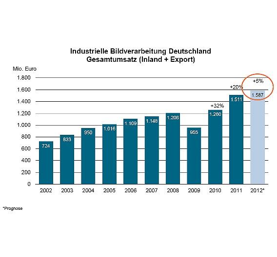 Obwohl die Wachstumsraten der Jahre 2010 und 2011 schon sehr hoch waren, erwartet der VDMA für dieses Jahr ein weiteres Umsatzplus, wenn auch um moderate 5 Prozent.