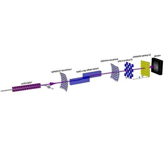 Skizze des Röntgenlasers und des Messaufbaus. Femtosekundenkurze Elektronenpakete aus dem Beschleuniger werden im Undulator auf eine Slalombahn gelenkt und erzeugen Röntgenlicht. Die Röntgenpulse werden durch die Ablenkspiegel (hard x-ray offset mirrors) deformiert und an die Experimentierstation weitergeleitet. Dort haben sie die Forscher mittels ihres Gitterinterferometers analysiert. Das Interferometer besteht aus einem Phasengitter, einem Absorptionsgitter und einem Detektor (Kamera)