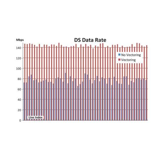 Mittels Vectoring und der Beseitigung von FEXT können Netzbetreiber Datenraten von 100 MBit/s und mehr im  symmetrischen Betrieb erreichen.