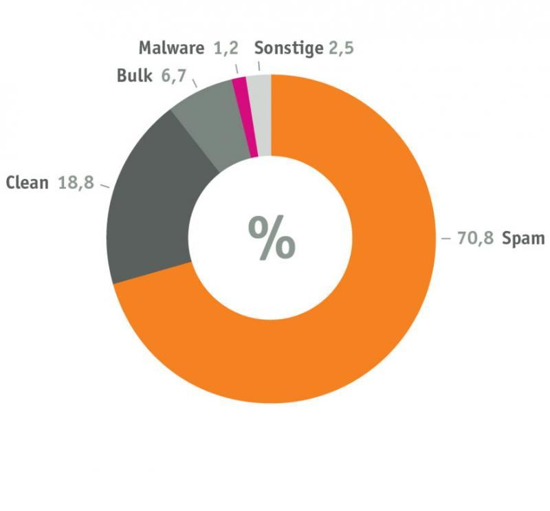 Die Verteilung der unerwünschten E-Mails im ersten Halbjahr 2012.