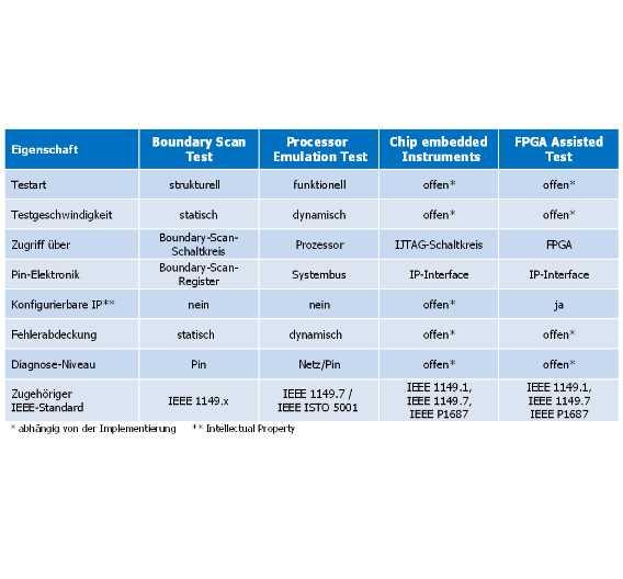 Vergleich relevanter ESA-Technologien zum Boardlevel-Test
