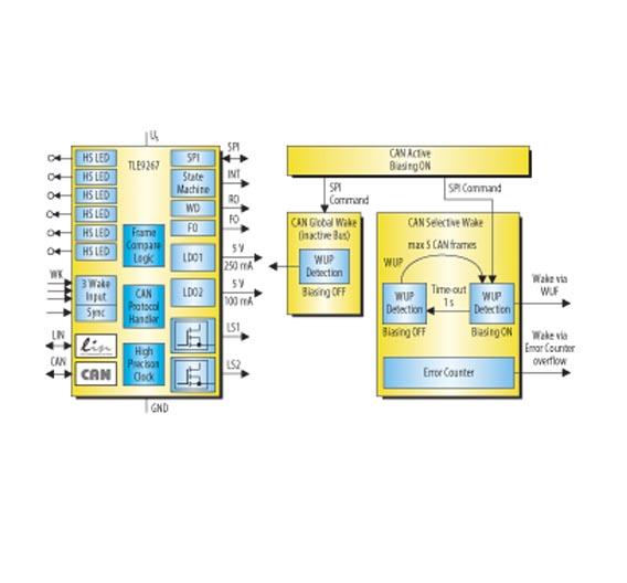 Bild 1. Blockschaltbild und vereinfachtes Zustandsdiagramm eines teilnetzfähigen System Basis Chipps.
