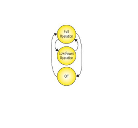 Energiezustände eines Steuergerätes mit ECU-Degradation.