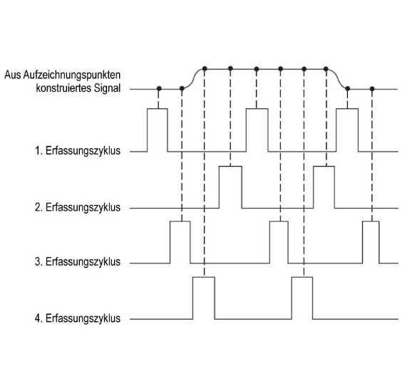 Bei der Äquivalenzzeitabtastung werden die Signalpunkte nach mehreren Triggerereignissen erfasst. Bei diesem Beispiel handelt es sich um die zufällige Äquivalenzzeitabtastung.