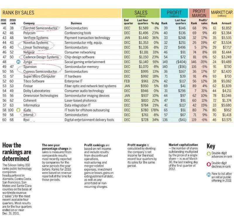 Cypress auf Platz 50 führt die Unternehmen mit weniger als 1 Mrd. Dollar Umsatz pro Jahr an.