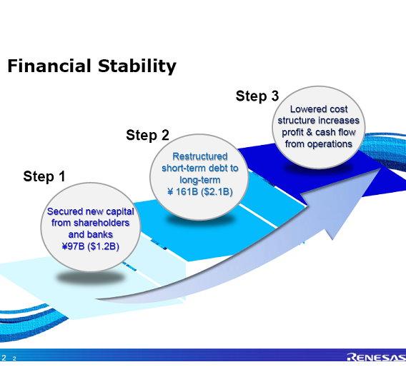In drei Schritten will Akao Renesas finanziell wieder profitabel machen.