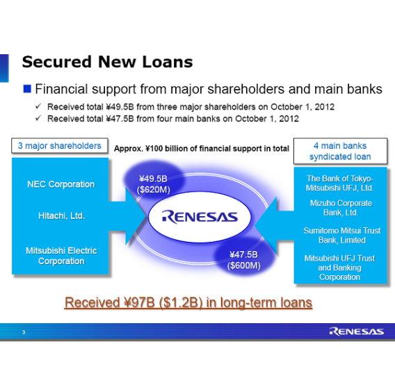 Bislang erhielt Renesas 97 Mrd. Yen von seinen Gesellschaftern und vier Banken.
