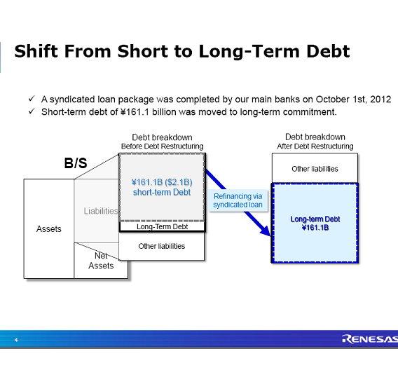 Die kurzfristen Kredite konnten in langfristige umgewandelt werden.