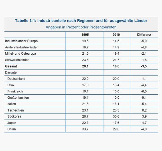 Die Veränderung des Industrie-Anteils verschiedener Länder an deren Bruttowertschöpfung.