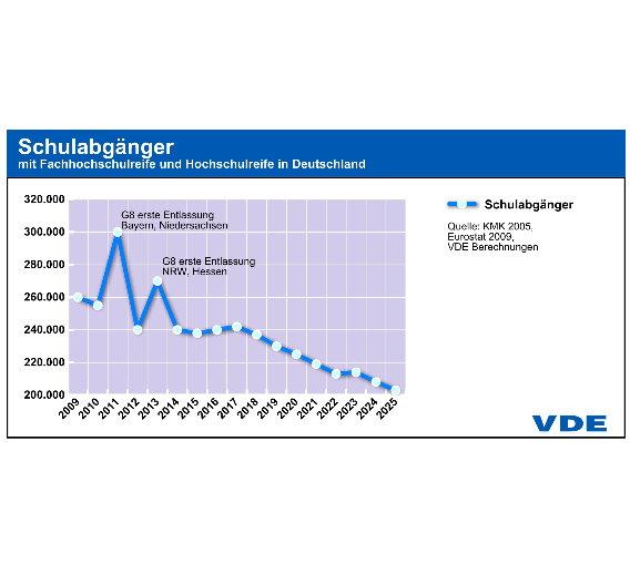 Bis 2017 wird die Zahl der Schulabgänger noch einmal leicht stiegen, um dann stark abzufallen.
