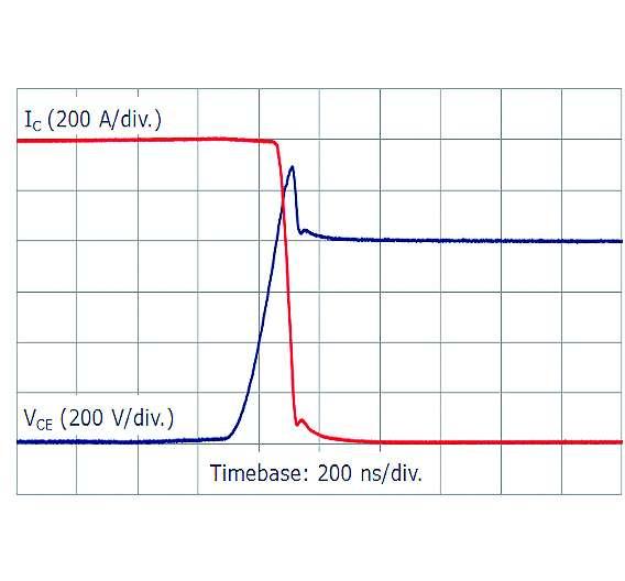 Bild 4: Schnelles Abschalten bei doppeltem Nennstrom von 1200A und erhöhter Zwischenkreisspannung von 800V