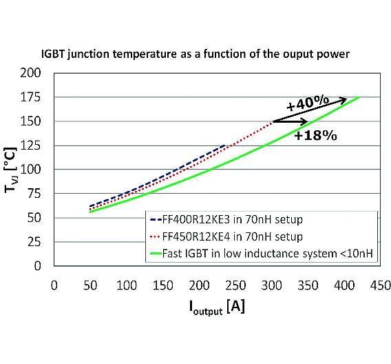 Bild 5: Beziehung zwischen Ausgangsstrom und Sperrschichttemperatur von IGBTs bei unterschiedlichen Chip-Technologien, deren maximalen Sperrschichttemperaturen und Aufbauinduktivitäten bei einem Umrichter