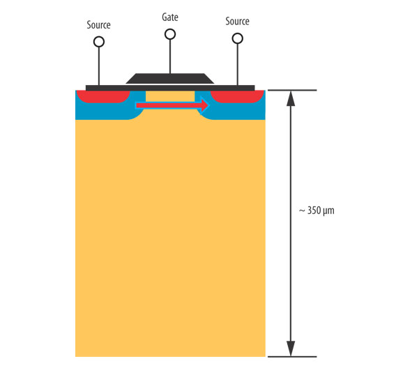 Bild 1. Transistor in Planar-Technik auf 300-mm-CMOS-Technologie.