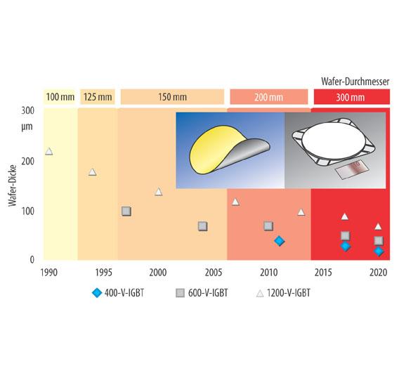 Bild 3. Entwicklung von Wafer-Dicke und -Durchmesser bei den unterschiedlichen Leistungs-Halbleiterarchitekturen in den nächsten zehn Jahren.