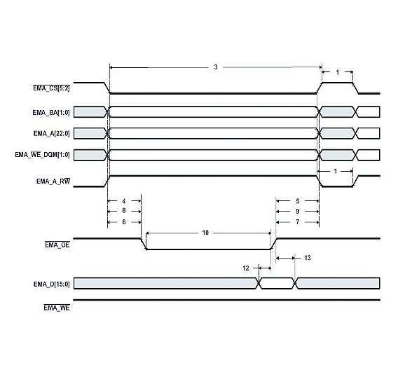 Bild 5: OMAP-L138: Asynchrones Read-Timing
