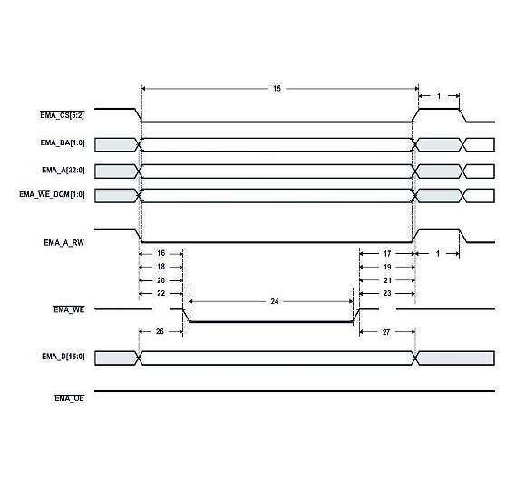 Bild 6: OMAP-L138: Asynchrones Write-Timing