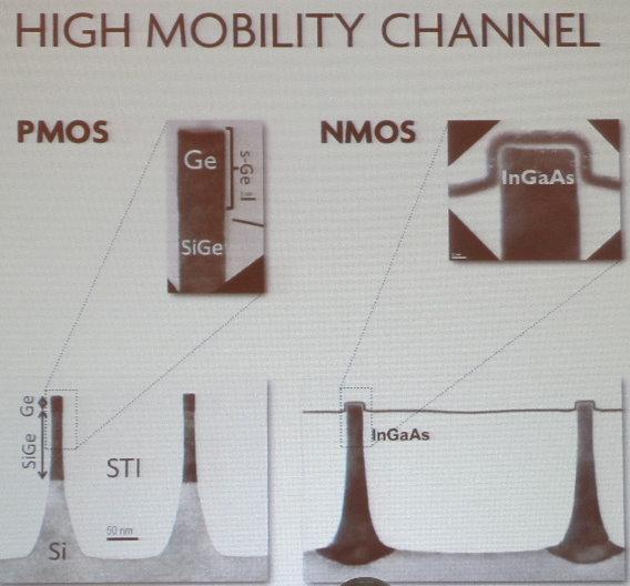Für NMOS und PMOS setzt man gemäß des vorigen Bildes unterschiedliche Materialien an.
