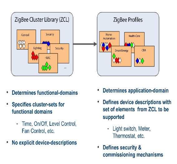 Prinzipien der ZCL- und ZigBee-Profile