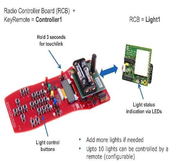 BitCloud-ZigBee-Light-Link-Demo mit Beleuchtungssteuerung