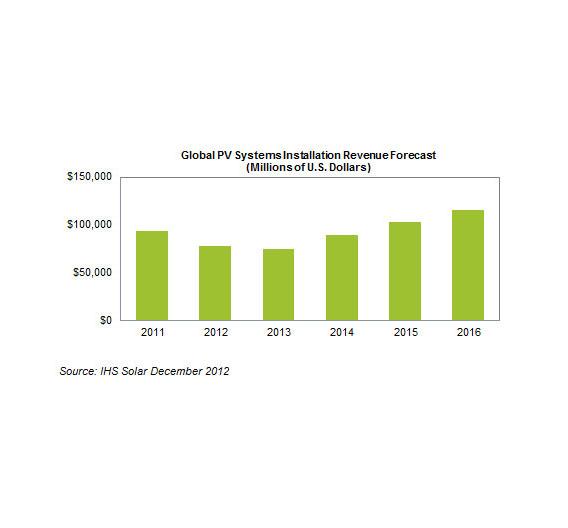 iSuppli geht davon aus, dass der Umsatz mit allen neu installierten Solaranlagen bei 75 Milliarden Dollar liegen wird. 2012 waren es 77 Mrd. Dollar, 2011 waren es 94 Mrd. Dollar, was auch das Maximum bisher war. Die Preise für Solarmodule sollen sich ab Mitte des Jahres stabilisieren. Bisher sind sie stetig gefallen, wenn auch nicht mehr so stark wie 2011. Der Grund dafür ist, dass die Überkapazitäten abgebaut werden und sich damit das Angebot-Nachfrage-Verhältnis wieder normalisiert.