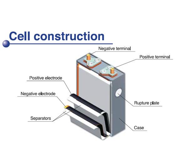 Der Aufbau solch eines Akkus: die Kathode besteht aus Lithium-Kobalt-Oxid. Der Hersteller spricht von der besten Kombination aus Lebensdauer, Energiedichte und Zuverlässigkeit.