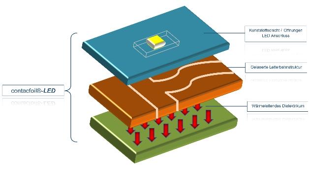 Aufbau von contacfoil-LED