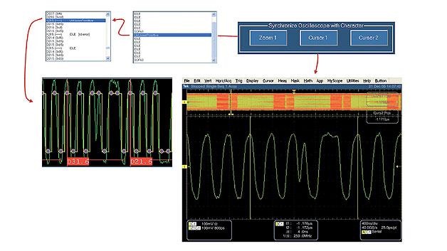 Bild 5. Rückverfolgen eines Protokollfehlers durch einen Glitch im Signal.