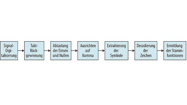 Bild 3. Umwandlung von Signaldaten in ein Protokoll.
