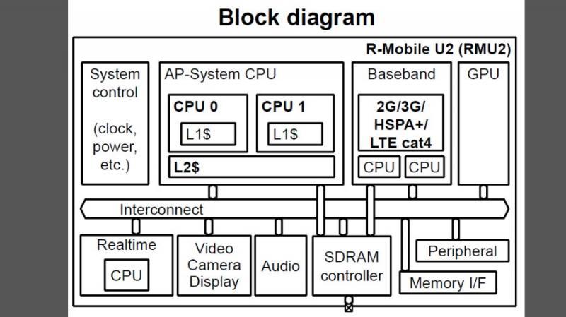 Blockdiagramm des RMU2.