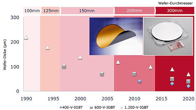 Entwicklung von Wafer-Dicke und -Durchmesser bei den unterschiedlichen Leistungs-Halbleitern in den nächsten zehn Jahren.