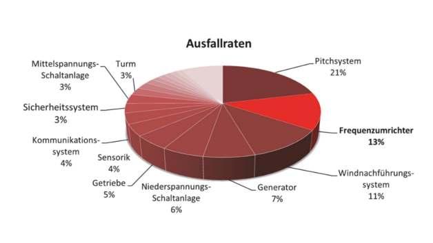 Anteil verschiedener Anlagenkomponenten an der Gesamtausfallhäufigkeit...