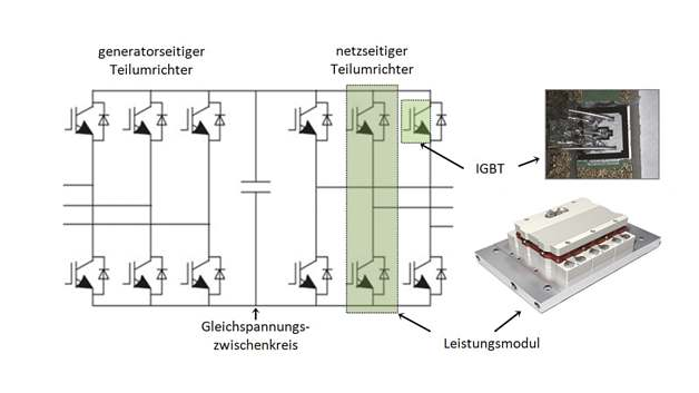 Verbreitete Umrichtertopologie in WEA: »Back-to-back«-Anordnung von Teilumrichtern auf IGBT-Basis mit Gleichspannungszwischenkreis