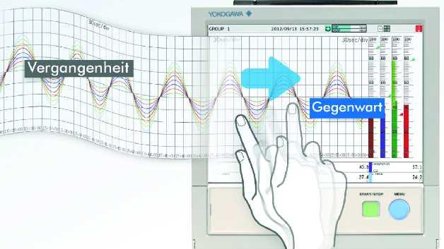 Wischen oder ziehen auch während der Messungen, um die Daten zur nahtlosen Anzeige der historischen Trends durchzurollen.