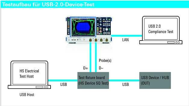 Bild 1: Testaufbau für USB 2.0 Device Test
