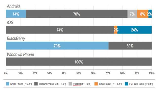 Vergleich der Betriebssysteme: Bei iOS entfallen drei Viertel auf das iPhone.