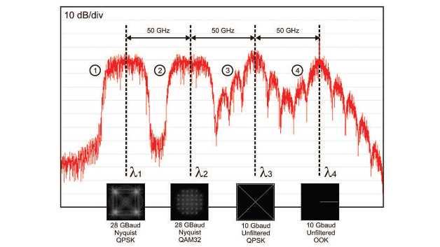 Die spektrale Effizienz optischer Übertragungen lässt sich verbessern, indem sowohl die Amplitude als auch die Phase eines optischen Trägers moduliert wird, was eine kohärente Modulation und Detektion erfordert. Bei einer derartigen WDM-Verbindung nutzen vier unterschiedliche Wellenlängen in einem standardmäßigen ITU-50-GHz-Grid gemeinsam die gleiche Faser. Die Wellenlänge 4 transportiert ein 10-Gb/s-Signal mit konventioneller Intensitätsmodulation (On-Off Keying, OOK). Ein Teil der optischen Leistung geht direkt in den Träger und transportiert keine Informationen. Träger 3 wird mittels QPSK-Modulation moduliert, so dass 2 Bits pro Symbol transportiert werden, wodurch die Kapazität des OOK-modulierten Kanals bei gleicher Bandbreite verdoppelt wird. Die Kapazität lässt sich durch den Einsatz komplexerer Modulationsverfahren oder einer Basisband-Filterung noch erhöhen. Die Wellenlängen 1 und 2 transportieren 28-Gbaud-Signale mit 2 beziehungsweise 5 Bits pro Symbol.