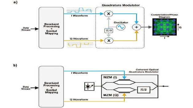 Eine Möglichkeit zur Modulation von Amplitude und Phase eines Trägers ist ein Quadraturmodulator. Dabei modulieren zwei Basisbandsignale, I und Q, die Amplitude von zwei orthogonalen Trägern (90o relative Phase). Das gleiche System lässt sich für optische Träger durch den Einsatz von zwei Mach-Zehnder-Modulatoren (MZM) in einer als »Super-MZM«-Zelle bezeichneten Anordnung implementieren.