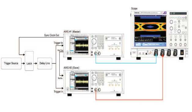 Die Synchronisierung mehrerer AWGs ist äußerst wichtig, um brauchbare Signale zu erhalten. Hierzu empfiehlt sich ein Synchronisationsverfahren für mehrere Geräte der Tektronix-AWG70000-Serie. Mit dieser Anordnung ist ein Kanal-Kanal-Skew von besser als 4 ps erreichbar.