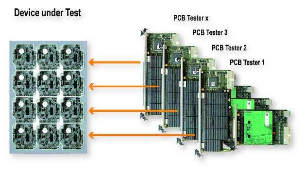 Paralleltest eines Leiterplattennutzens mit vier unabhängigen PCB-Testern
