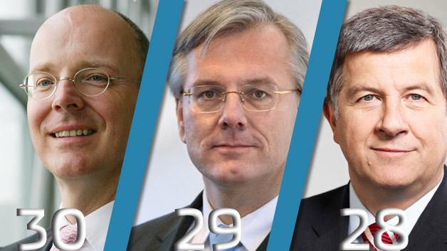 Am »wenigsten« verdient Commerzbank-Chef Martin Blessing. Allerdings zahlt die Bank die 1,4 Mio. Euro komplett als Fixvergütung. Die wurde um mehr als die Hälfte erhöht und liegt nun deutlich höher als der Festanteil bei der Allianz oder der Munich RE, ja sogar über Vorkrisen-Niveau. Zudem wurde trotz der schwachen Geschäftsentwicklung noch ein Zusatz-Bonus für das Geschäftsjahr 2012 gewährt. Auf den Plätzen 29 und 28 folgen die Vorstandsvorsitzenden der Lufthansa und des Düngemittelanbieters K+S. Dr. Christoph Franz verdient gut 2,3 Mio. Euro, Norbert Steiner kommt auf 2,6 Millionen. Bei K+S übertreffen die variablen Zahlungen übrigens die fixe Gage.