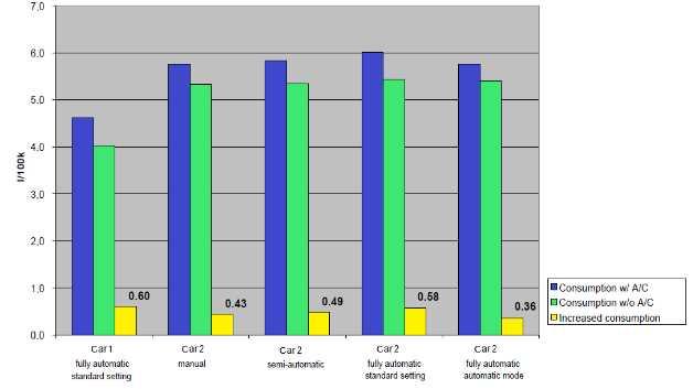 Der Kraftstoffverbrauch steigt bei eingeschalteter Klimaanlage