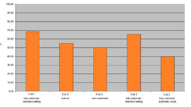 Auswirkungen der Klimaanlage auf den Kraftstoffverbrauch, wenn sich ein Fahrzeug im Leerlauf befindet (%)