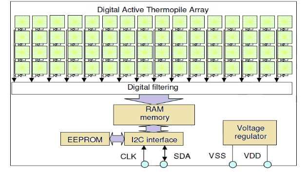 Melexis MLX90620 16x4 Pixel FIR-Array mit integriertem EEPROM zur Speicherung der Kalibrierdaten und digitaler I²C-Schnittstelle